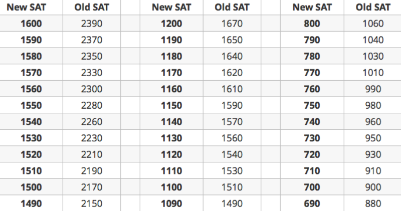 How To Compare The New Sat To The Old Sat